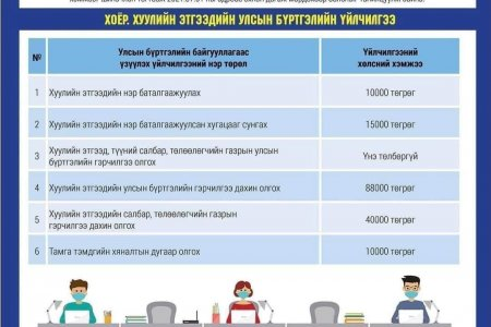 Улсын бүртгэлийн шинэчлэгдсэн үйлчилгээний хөлсний хэмжээ