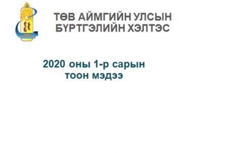2020 оны 1-р сарын  тоон мэдээ.