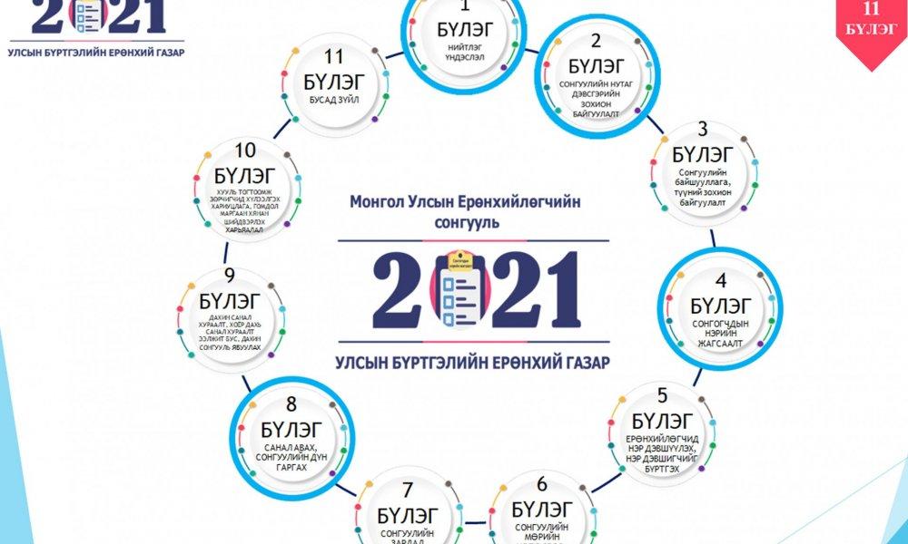 Монгол Улсын Ерөнхийлөгчийн сонгуулийн тухай хуулийг хэрэгжүүлэх ажлын хүрээнд итгэмжлэгдсэн ажилтанг хууль, эрх зүйн мэдээллээр хангах, тэдгээртэй гэрээ байгуулахад анхаарах асуудлаар чиглэл, зөвлөмж өгөх цахим сургалтыг зохион байгууллаа