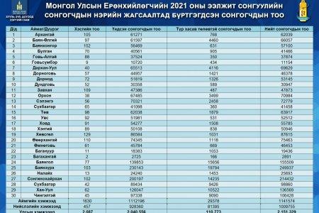 Монгол УлсынЕрөнхийлөгчийн 2021 оны ээлжит сонгуулийн сонгогчдын нэрийн жагсаалтад бүртгэгдсэн сонгогчдын тоо