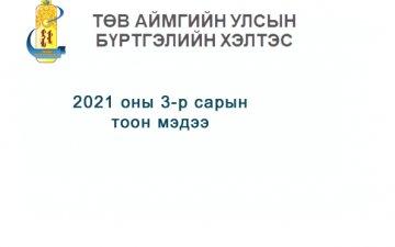 2021 оны 3-р сарын өргөдөл, гомдлын тоон мэдээ.