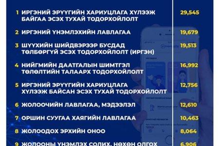 E-MONGOLIA-ААС ХАМГИЙН ИХ АВСАН 10 ҮЙЛЧИЛГЭЭ