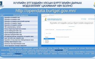Хуулийн этгээдийн улсын бүртгэлийн дараах мэдээллийг цахимаар авч болно
