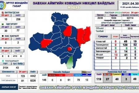 Завхан аймгийн ковидын нөхцөл байдлын мэдээ /2021.04.30-ны 11:00 цаг/