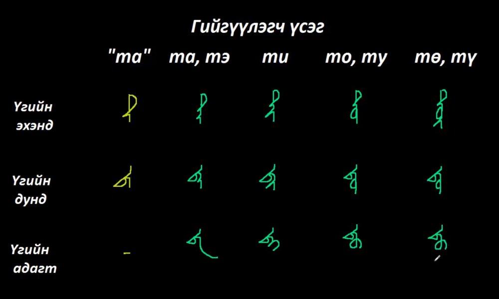 """Монгол бичгийн хичээл №5 Гийгүүлэгч үсэг – """"та, да, ча, ца"""" үсэг"""