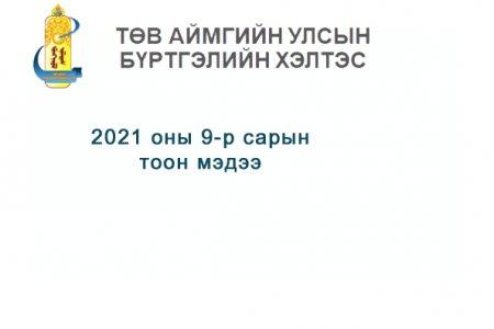 2021 оны 9-р сарын өргөдөл, гомдлын тоон мэдээ.