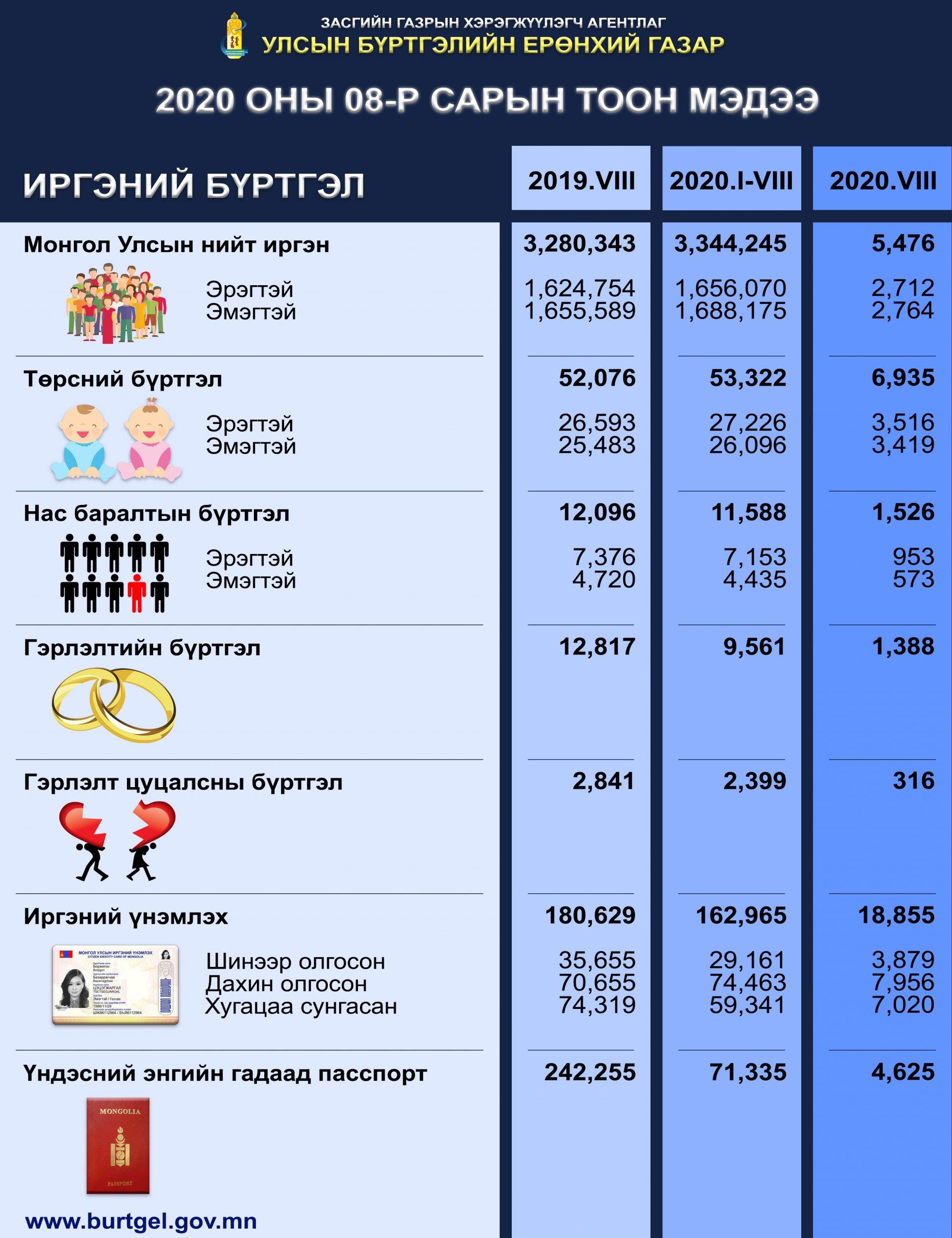 Улсын бүртгэлийн байгууллагын 8-р сарын тоон мэдээ