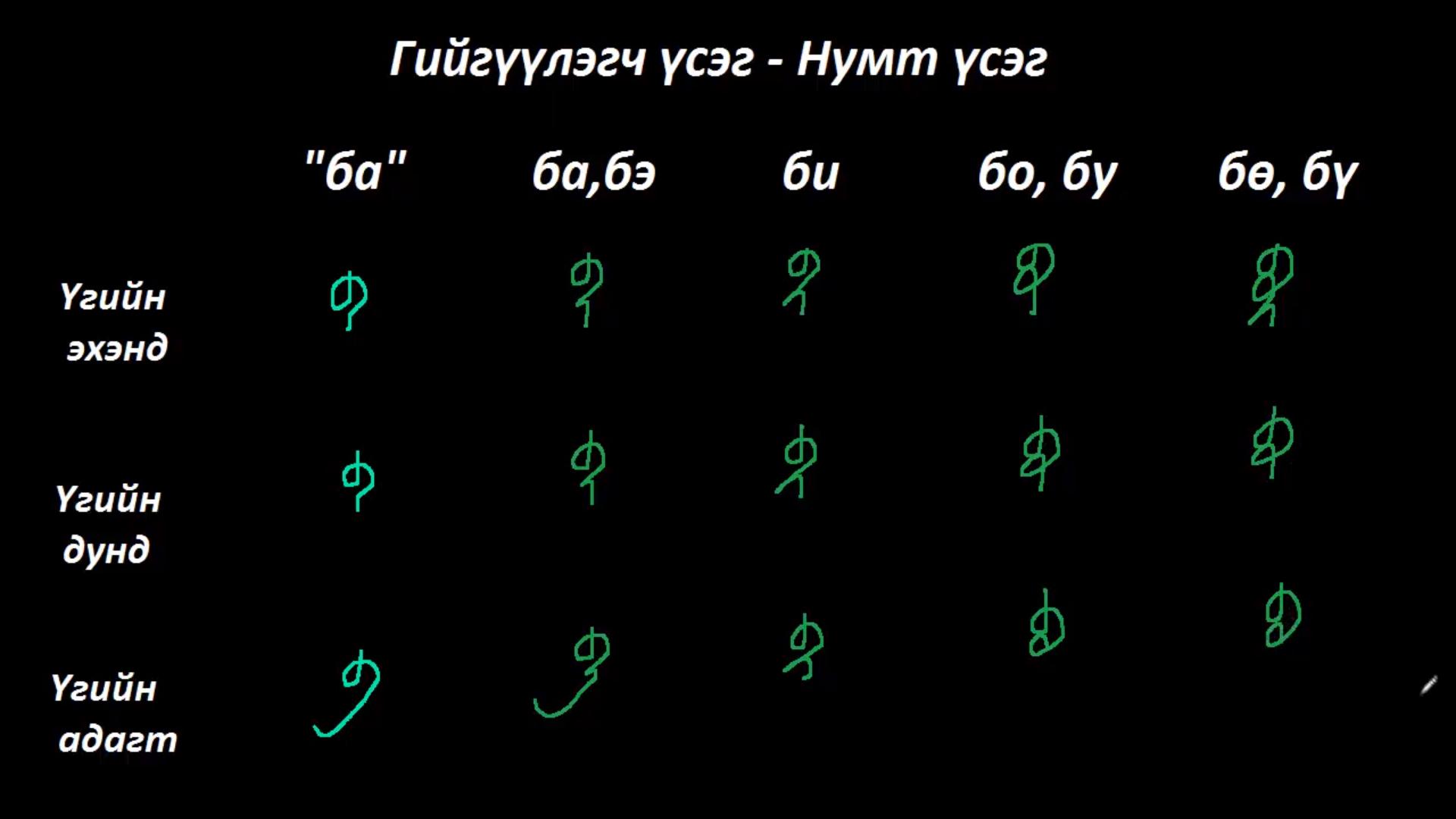 Монгол бичгийн хичээл №3 Нумт үсэг –