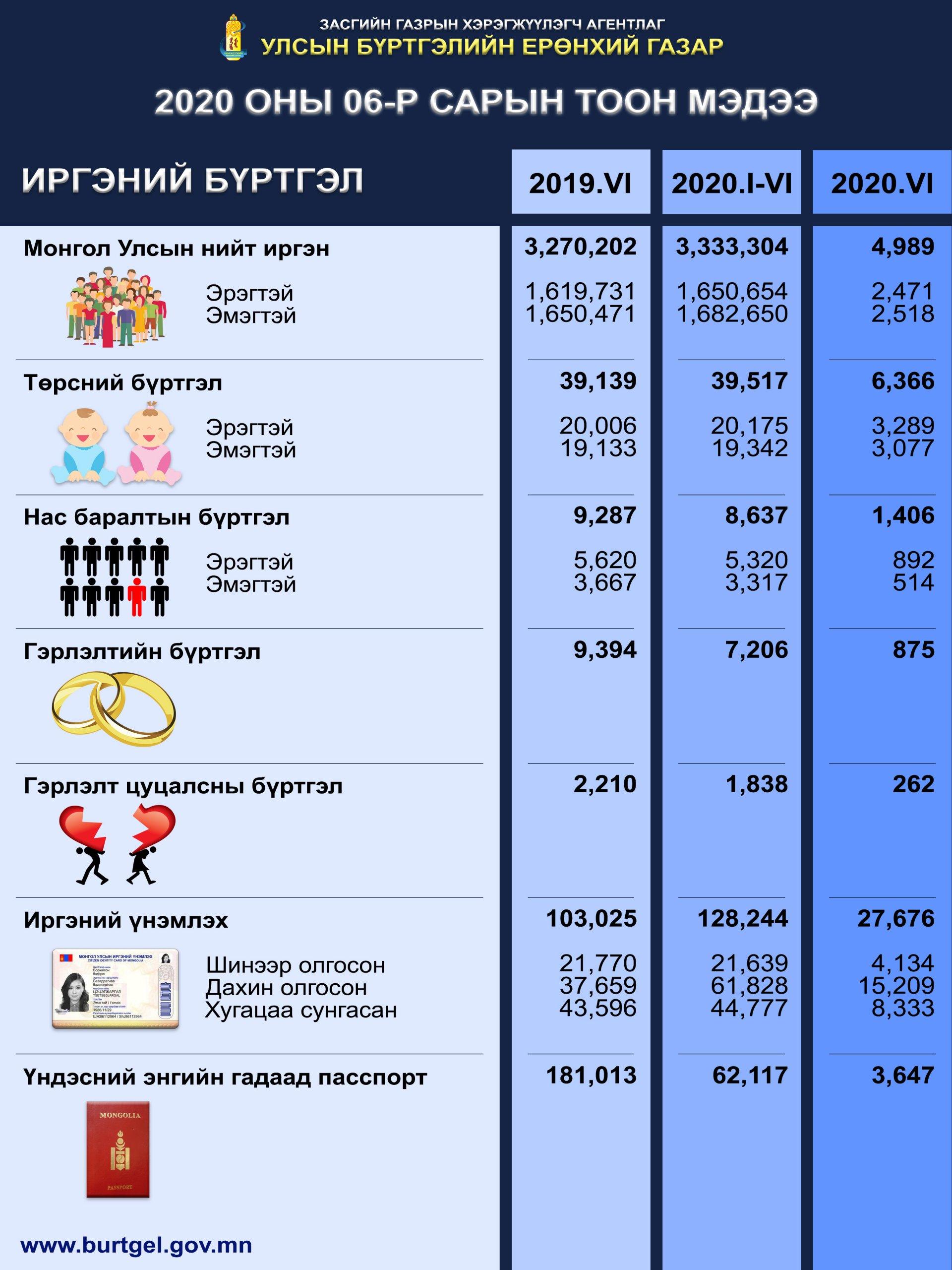 Улсын бүртгэлийн байгууллагын ээлжит 6-р сарын тоон мэдээлэл