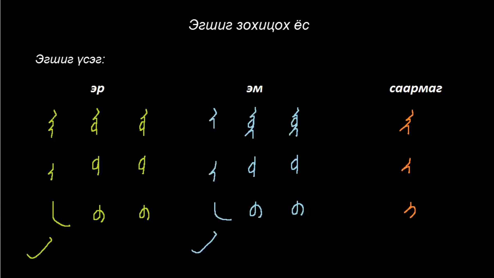 Монгол бичгийн хичээл №14 Эгшиг зохицох ёс