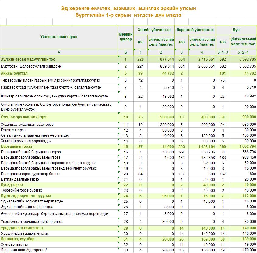 Эд хөрөнгийн эрхийн улсын бүртгэлийн тасгийн 1-5 сарын мэдээ