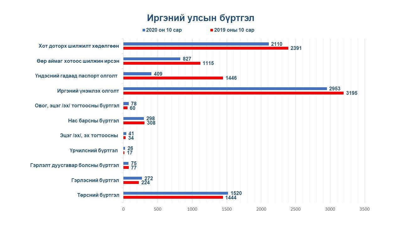 10 дугаар сарын тоон мэдээ /харьцуулсан график/