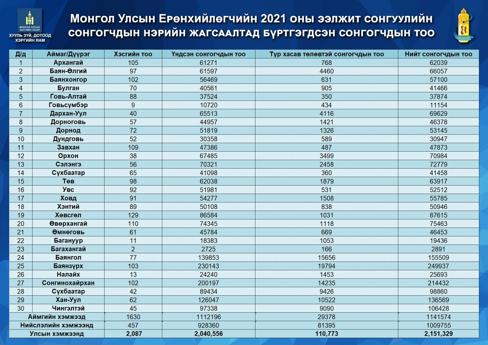Монгол Улсын Ерөнхийлөгчийн 2021 оны ээлжит сонгуулийн сонгогчдын нэрийн жагсаалтад бүртгэгдсэн сонгогчдын тоо